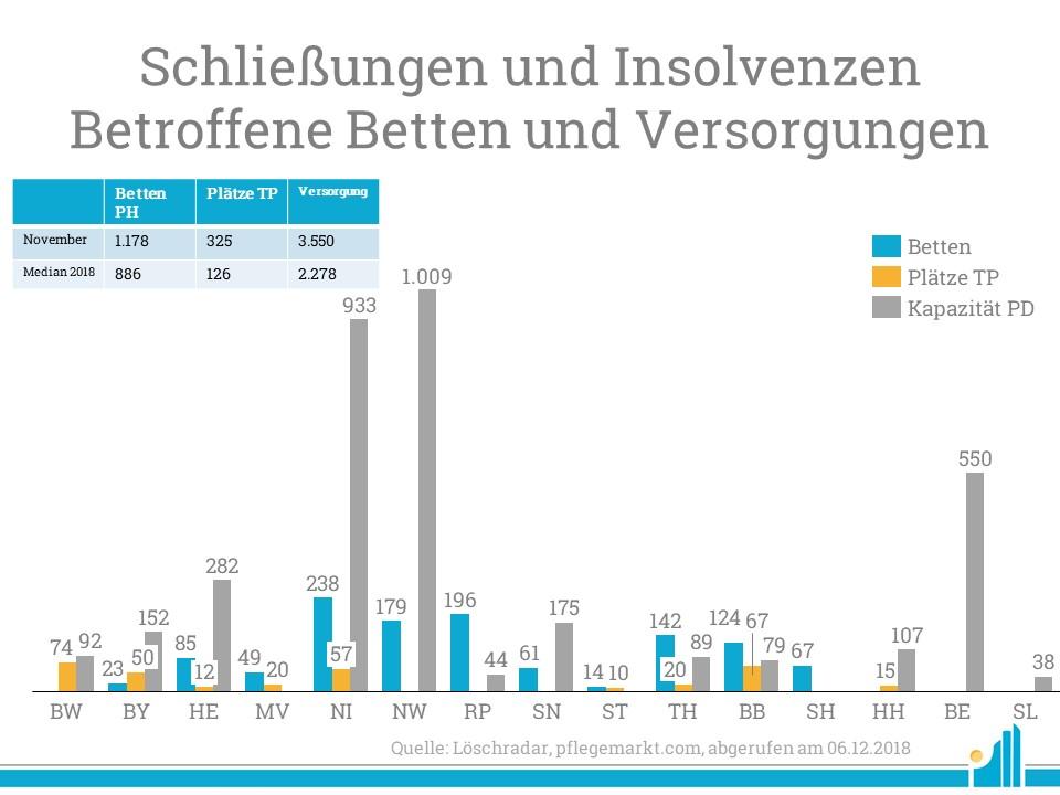 Im Löschradar November 2018 lagen alle Schließungen und Insolvenzen über dem bisherigen Jahresmedian.