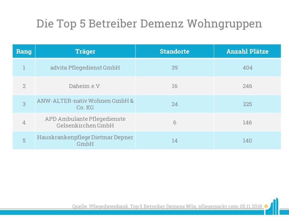 Die advita Pflegedienst GmbH führt die Top 5 Betreiber mit Demenz Wohngruppen an.