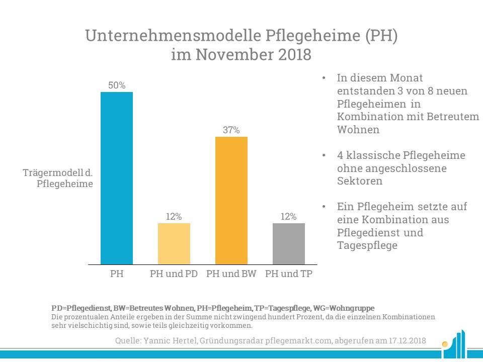 Eine Analyse der Unternehmensmodelle der neugebauten Pflegeheime im November 2018