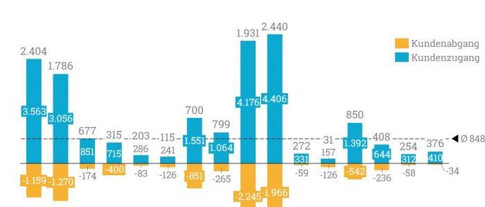Der durchschnittliche Kundenzugang je Bundesland betrug im Wachstumsradar November 855.
