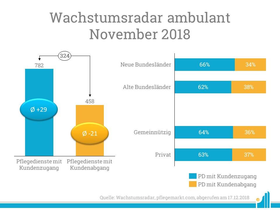 Großer prozentualer Anstieg in Mecklenburg-Vorpommern, Bremen und Baden-Württemberg.
