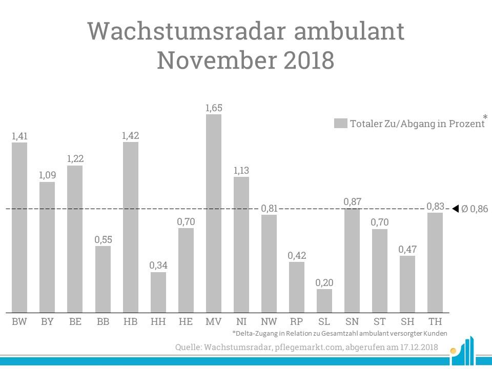 Großer prozentualer Anstieg in Mecklenburg-Vorpommern
