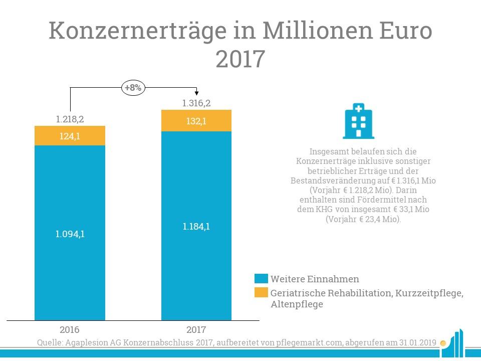 Die Konzernerträge von Agaplesion laut Jahresbericht 2017 ink. Bestandsveränderung.