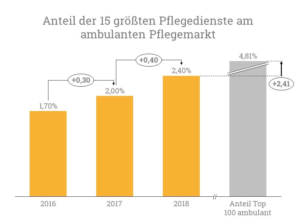 Der Anteil der Top 15 größten Pflegedienste am ambulanten Pflegemarkt stieg von 2017 auf 2018 um 0,40 Prozentpunkte.