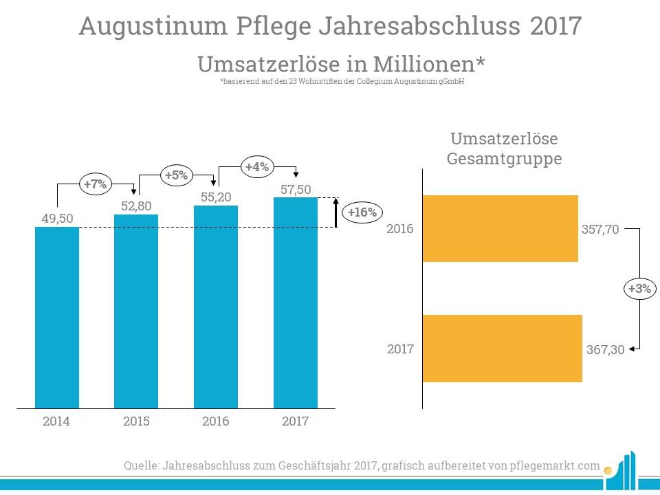 Die Umsatzerlöse der Augustinum Pflege gGmbH stiegen prozentual sogar höher als die der Gesamtgruppe.