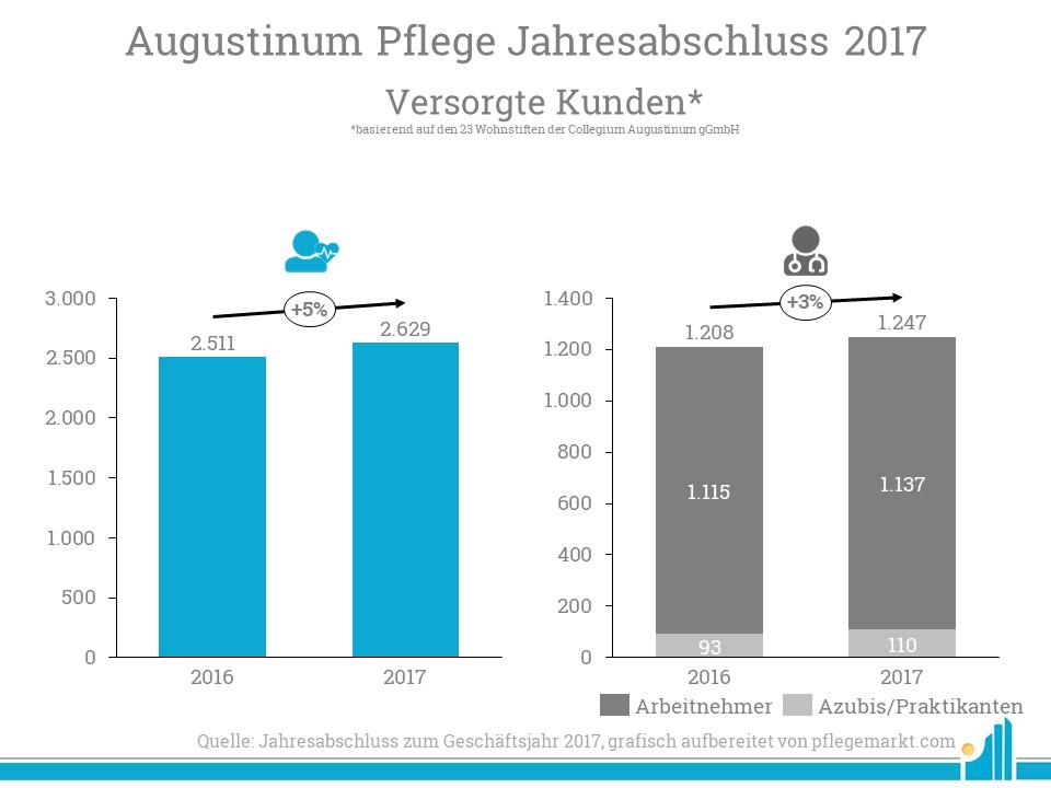 Sowohl die Anzahl der Kunden, als auch die Anzahl der Mitarbeiter der Augustinum Pflege stiegen 2017.
