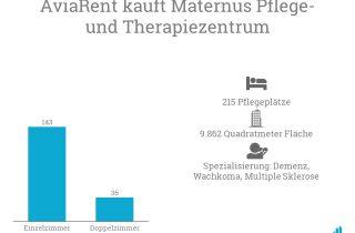 AviaRent kauft das Maternus Pflege- und Therapiezentrum