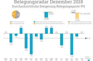 Der Belegungsradar im Dezember weist starke prozentuale Veränderungen in Hamburg und Sachsen-Anhalt auf.