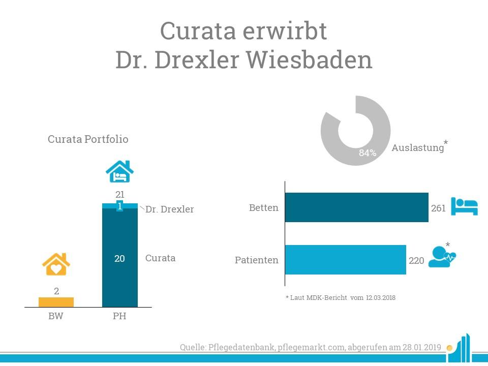 Curata übernimmt das Seniorenstift Dr. Drexler in Wiesbaden