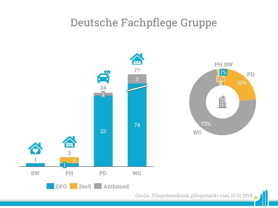 Die Deutsche Fachpflege Gruppe übernimmt den Betrieb von
