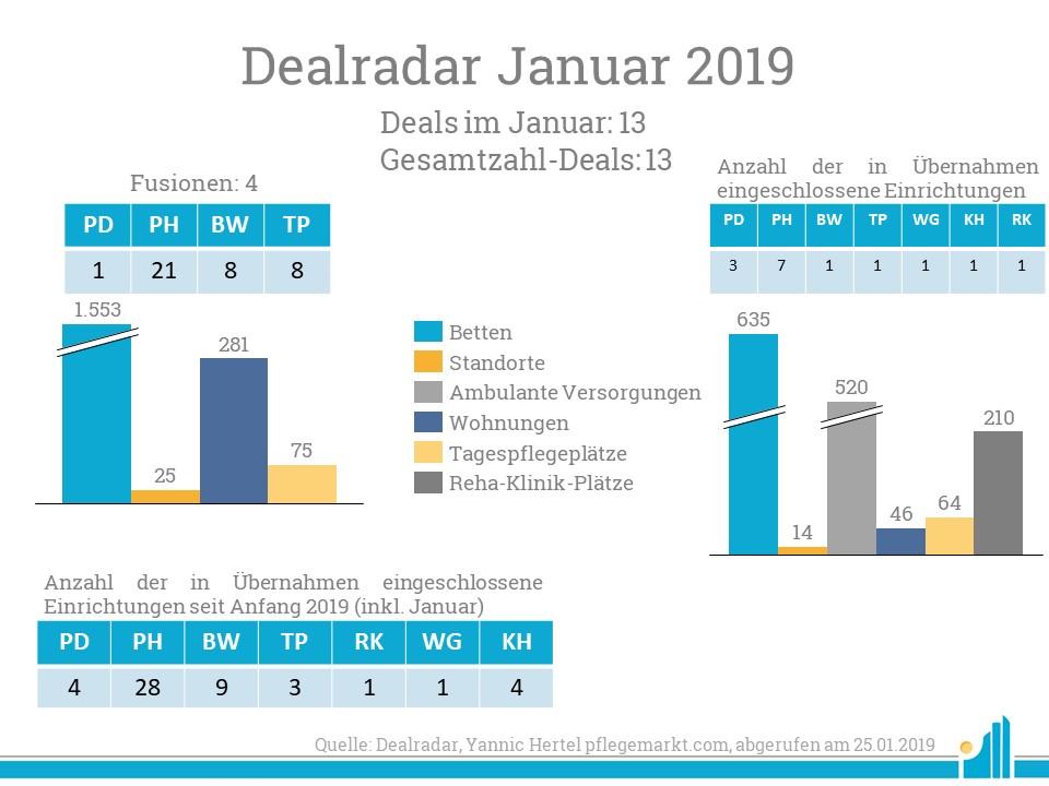 Im Dealradar Januar gab es bei den kirchlichen Trägern viele Fusionen.
