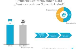 Die Deutsche Seniorenwohnen Nord betreibt das Seniorenzentrum Schacht-Audorf.