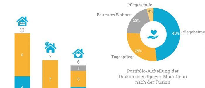 Fusion Diakonissen Speyer-Mannheim und LVIM