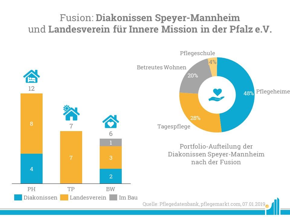 Die Diakonissen Speyer-Mannheim fusionieren zum Januar 2019 mit dem Landesverein für Innere Mission in der Pfalz e.V.