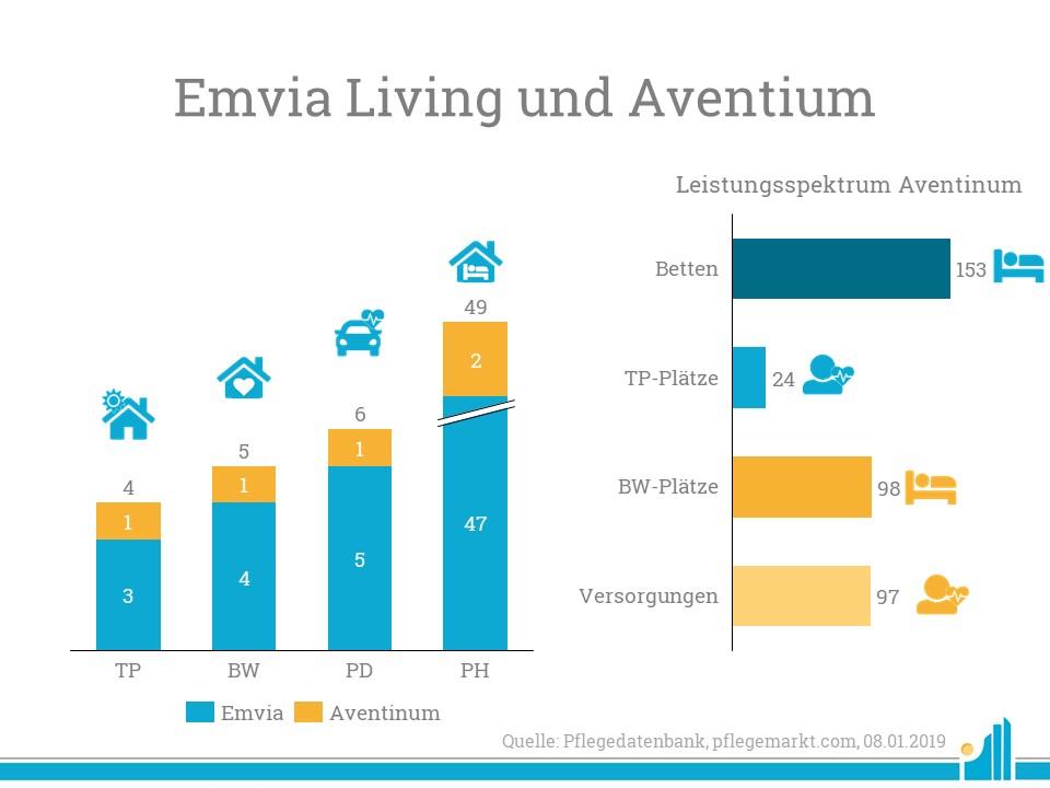 Portfolio von Emvia Living nach Übernahme von Aventinum