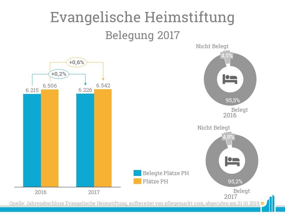 Die evangelische Heimstiftung hat viele neue Pflegeplätze bereitgestellt.