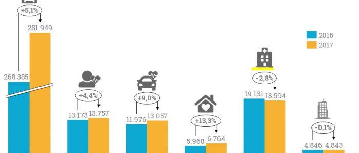 Besonders stark sind die Erträge beim betreuten Wohnen und der ambulanten Pflege gewachsen.