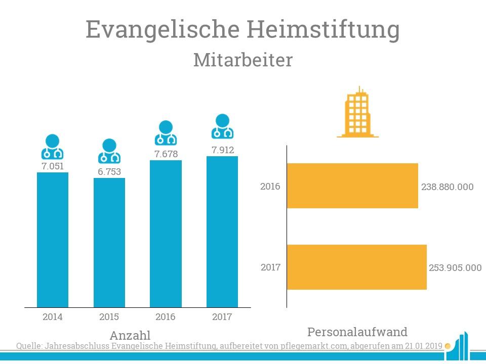 Die evangelische Heimstiftung baute ihre Mitarbeiterstamm aus.