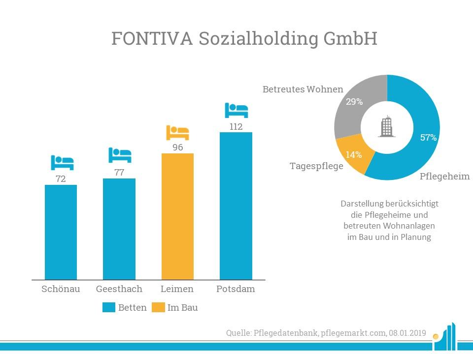 Portfolio der Fontiva Sozialholding inklusive dem