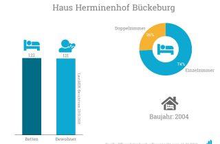 Korian übergibt den Betrieb von Haus Herminenhof an die Seniorenwerk gGmbH.