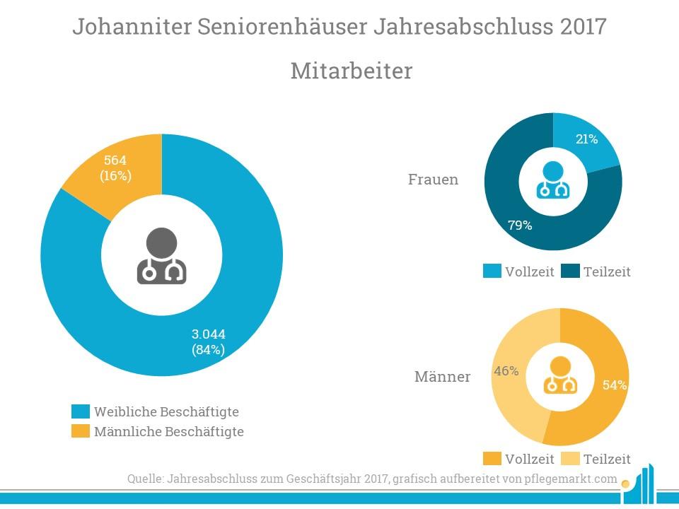 Die Johanniter Seniorenhäuser beschäftigen mehr Frauen als Männer.