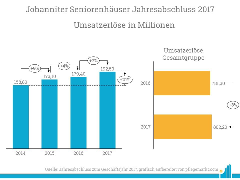 Die Johanniter Seniorenhäuser legen ein starkes Umsatzwachstum an den Tag.