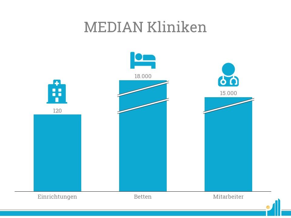 Das aktuelle Portfolio der Median Kliniken