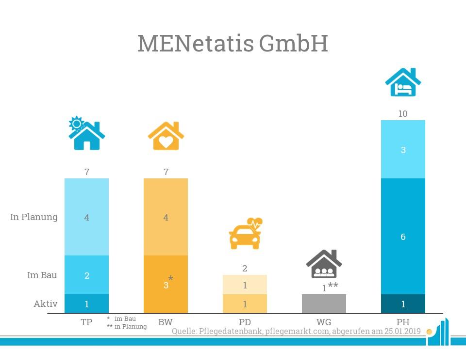 Die MENetatis GmbH fällt besonders durch ihre vielen Projekte ins Auge.