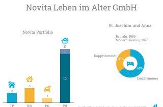 Die Novita Leben im Alter GmbH übernimmt ein Pflegeheim der Caritas.