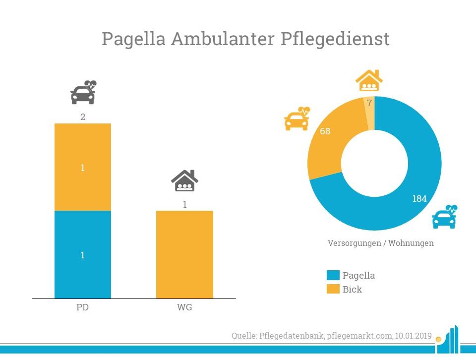 Pagella übernimmt den Krankenpflegedienst Bick aus Berlin.