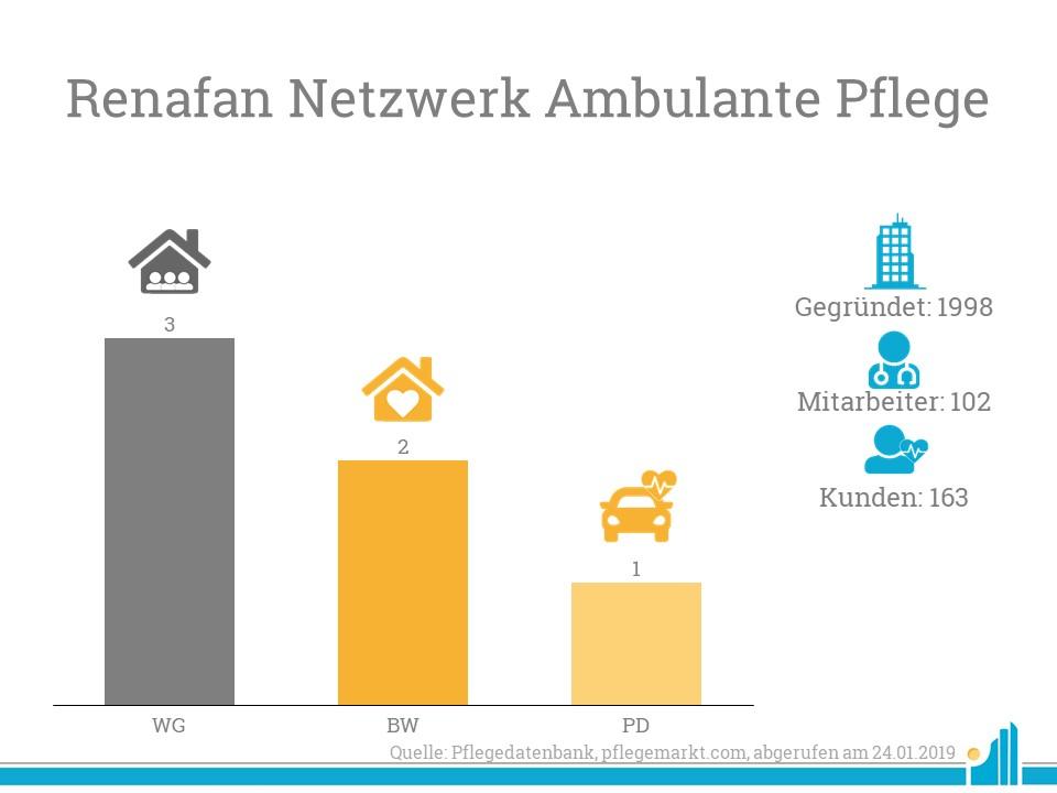 Das Renafan Netzwerk ambulante Pflege hat eine neue Prokuristin.