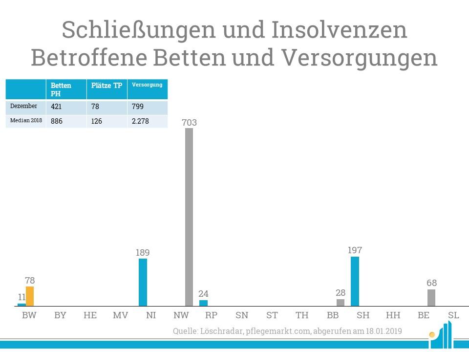 Besonders in Nordrhein-Westfalen wurden viele Pflegedienste mit hohen Patientenzahlen geschlossen.