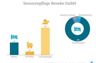 Die Martfeld Seniorenpension & Pflegeheim GmbH verschmilzt mit der Ambulanter Pflegedienst Beneke GmbH zur Seniorenpflege Beneke GmbH