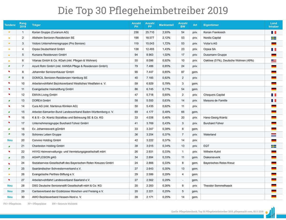 Ausschnitt aus den Top30 Pflegeheimbetreibern 2019
