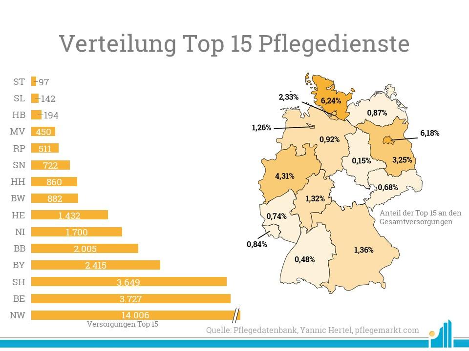 Besonders in Schleswig-Holstein und Nordrhein-Westfalen werden viele Pflegebedürftige von einem der Top 15 Pflegedienste versorgt.