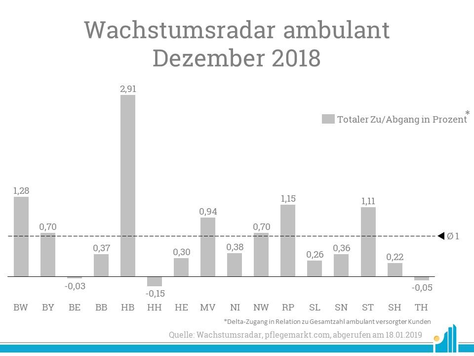 Den höchsten prozentualen Anstieg an ambulanten Neukunden verzeichnet im Dezember Bremen.