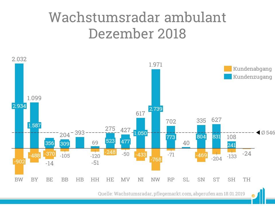 Der höchste Neukundendelta verzeichnet im Dezember Baden-Württemberg.
