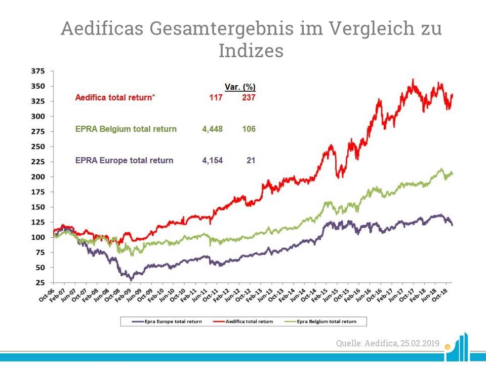 Die nachstehenden Aktienkurse beziehen sich auf den Zeitraum zwischen Aedifica'sIPO und dem 31. Dezember2018.