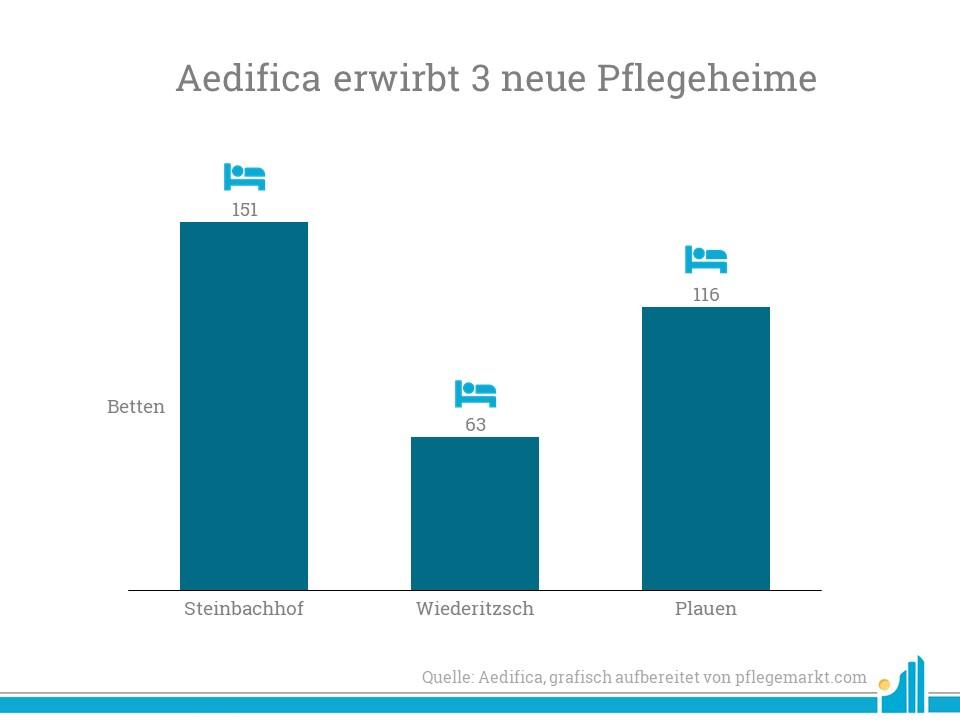 Aedifica erwirbt drei neue Pflegeheime mit 330 Betten im Februar.