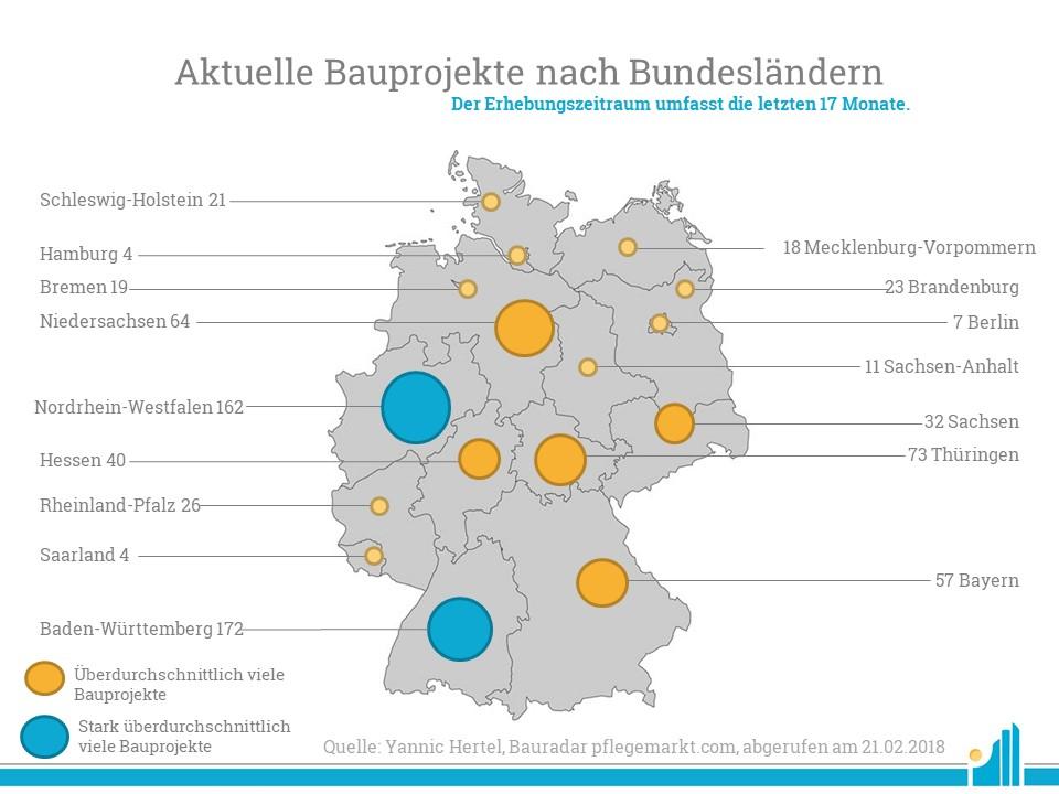 Während in Niedersachsen die Anzahl der aktiven Baustellen abnahm, nahm sie in den meisten anderen Bundesländern zu.