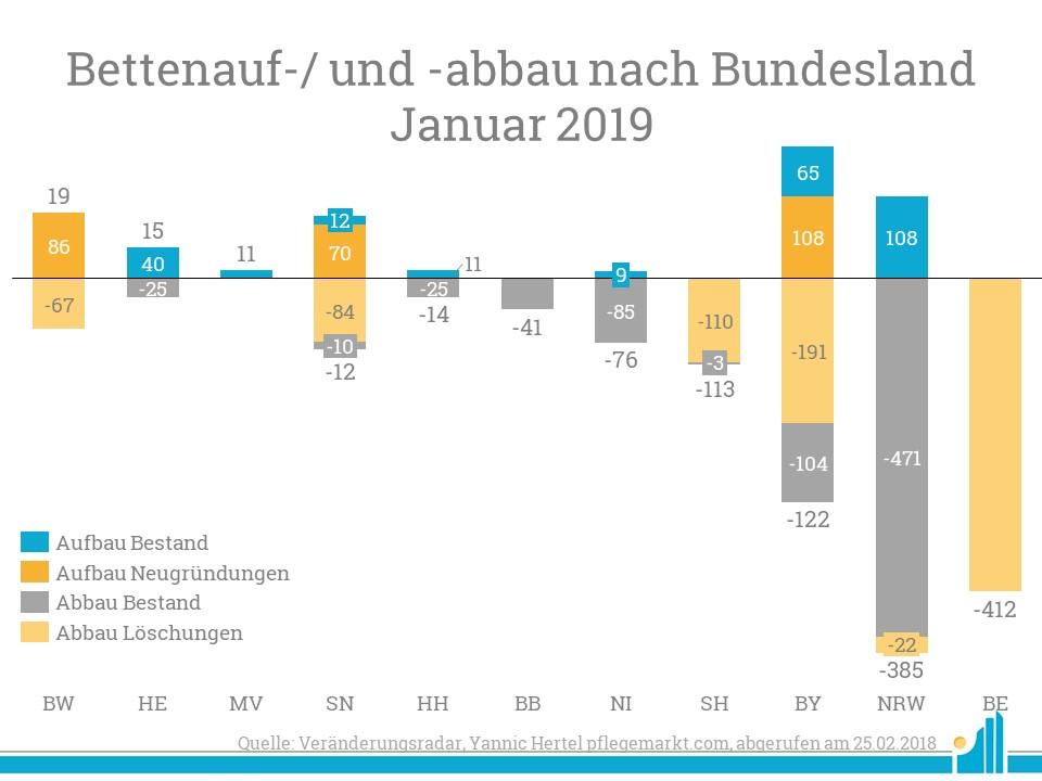 Besonders Nordrhein-Westfalen und Berlin mussten Bettenabgänge hinnehmen.