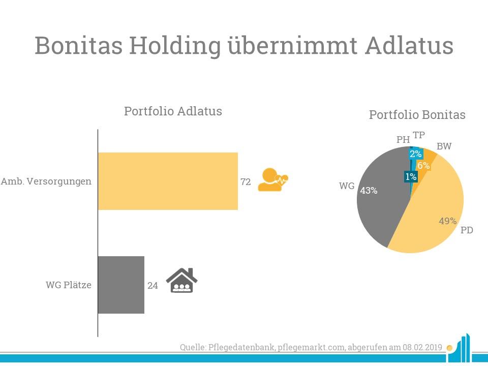 Bonitas übernimmt Adlatus