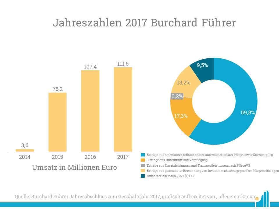 Burchard Führer hat seine Jahreszahlen 2017 bekannt gegeben: Sehen Sie hier die Aufteilung des Umsatzes.