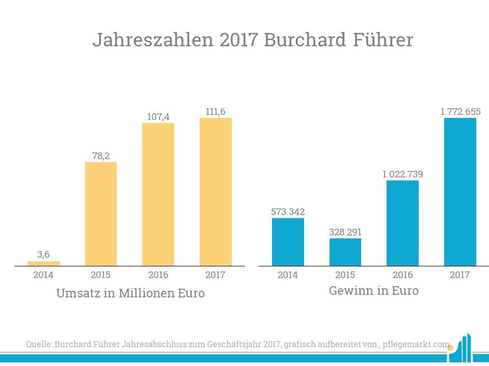 Burchard Führer hat seine Jahreszahlen 2017 bekannt gegeben: Sehen Sie hier Umsatz und Gewinn des Unternehmens