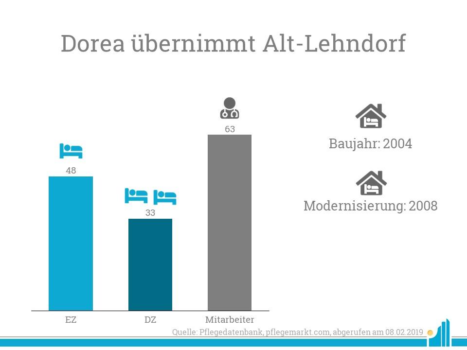 Übersicht Alt-Lehndorf