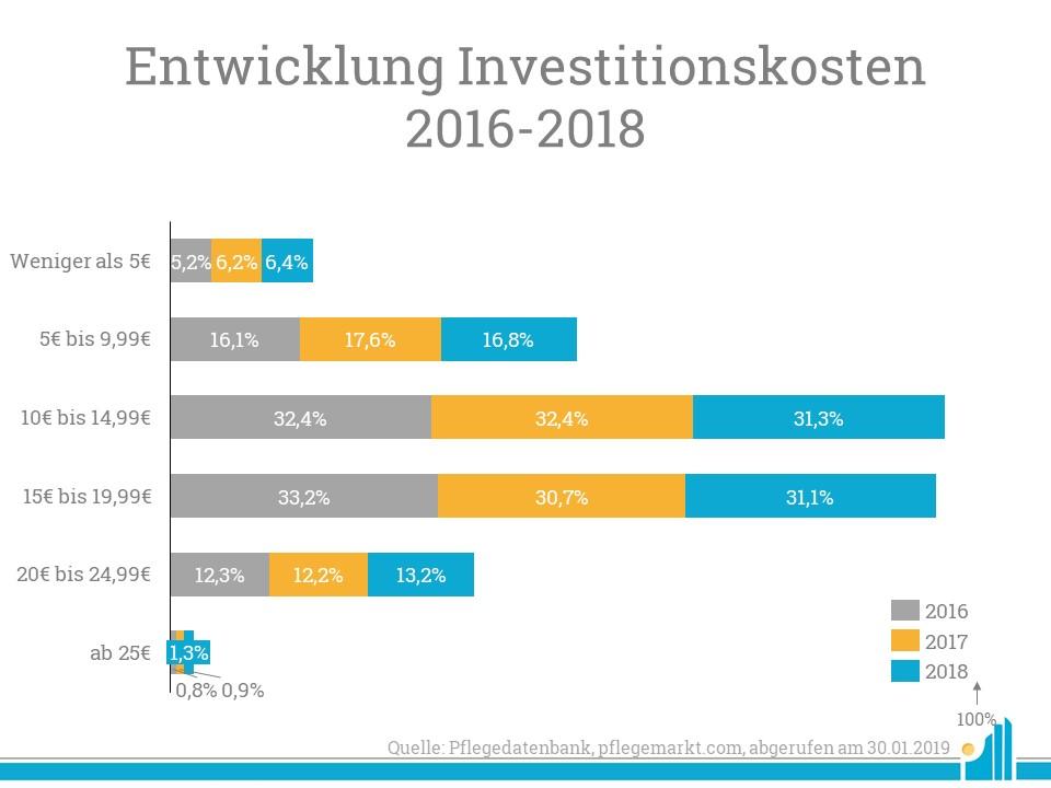 Entwicklung der Investitionsksten nach Segment.