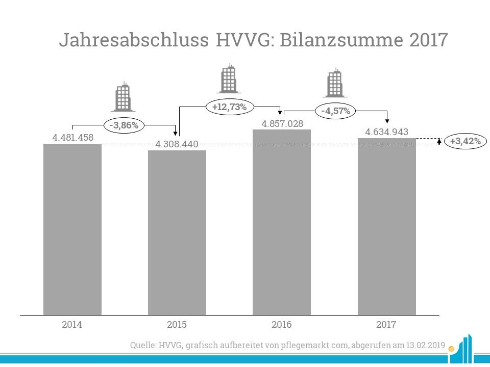 Die Bilanzsumme der HVVG sank im Jahr 2017 ein wenig.