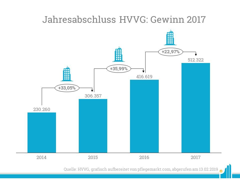 Der Gewinn der HVVG stieg auch im Jahr 2017 weiter an.