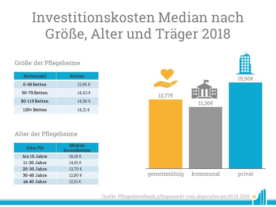 Investitionskosten Median nach Größe, Alter und Träger 2018