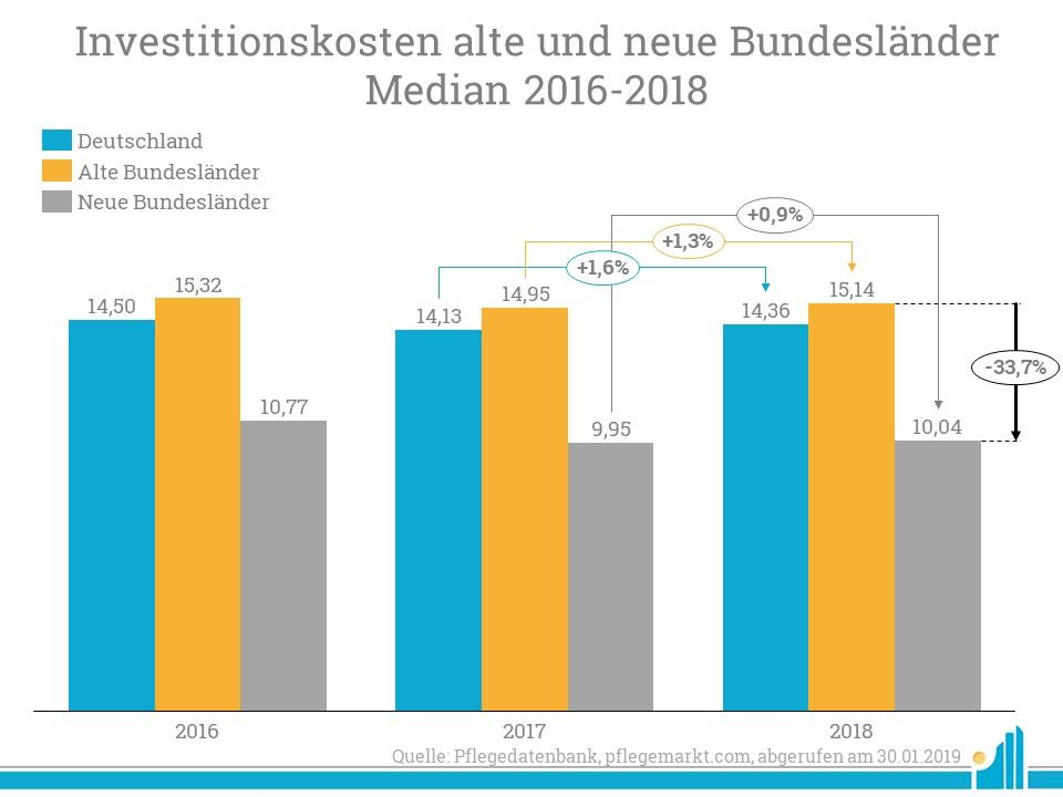 Entwicklung der Investitionskosten 2016-2018